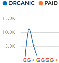 Organic report of a site that was spammed and was penalized