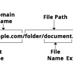 url components diagram